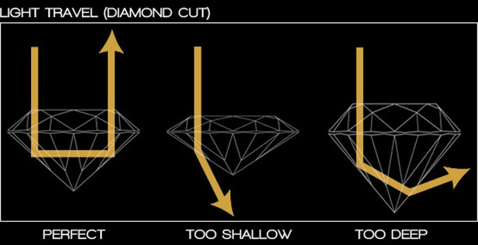 diamond faq diagram